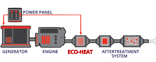 Ecoheat Internal Load Bank